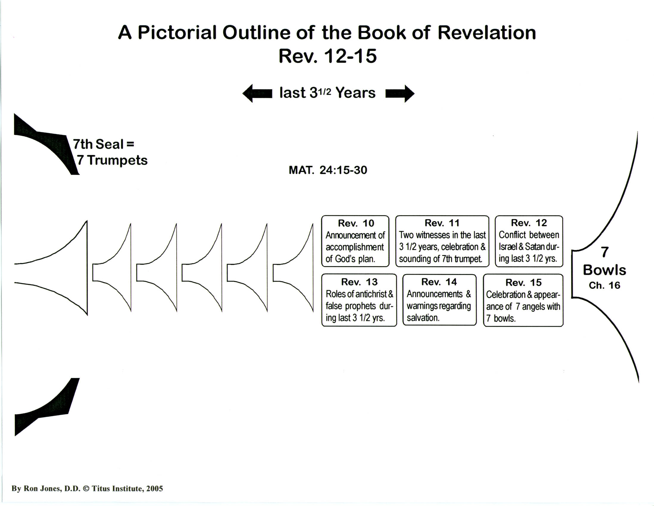 Pictorial outline of the book of revelation titus institute revelation 12 15 chart negle Choice Image