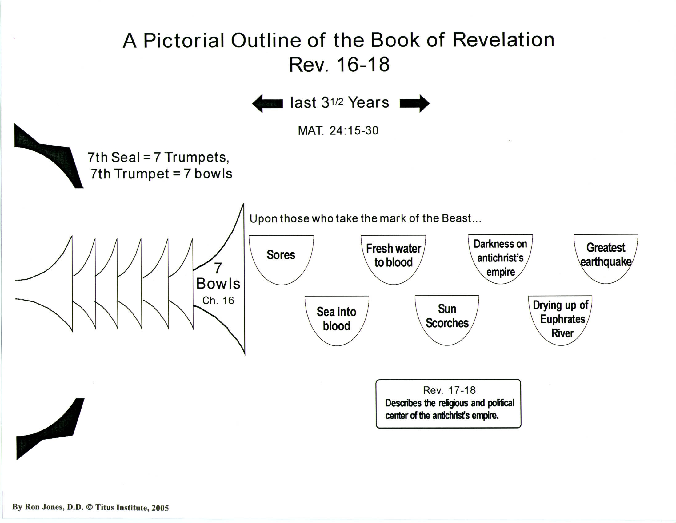Pictorial outline of the book of revelation titus institute revelation 16 18 chart negle Image collections