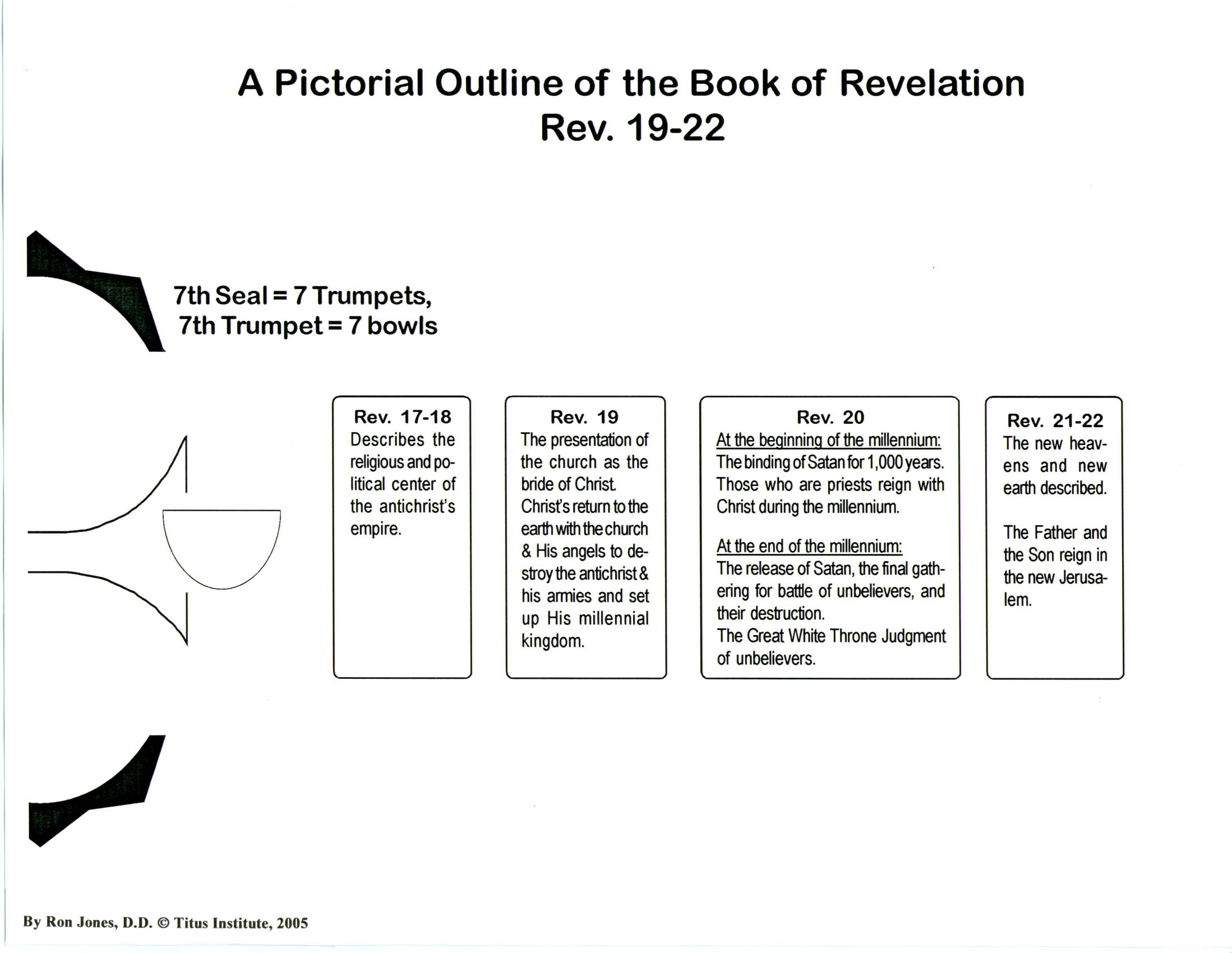 Outline of the book of revelation titus institute see pictorial outline of revelation ch19 22 chart negle Choice Image