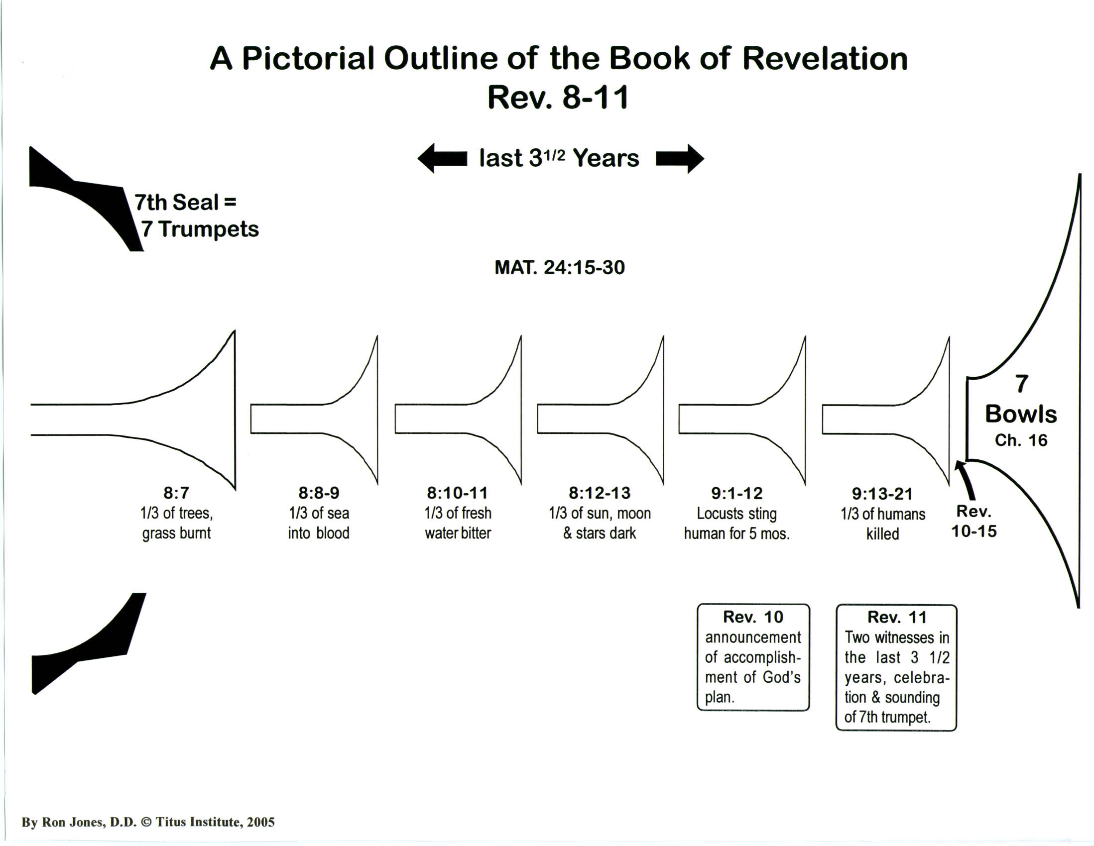 Pictorial outline of the book of revelation titus institute revelation 8 11 chart negle Choice Image